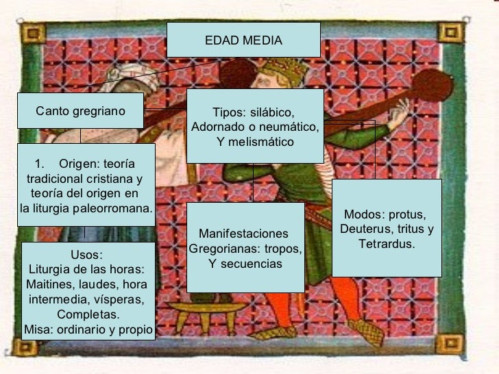 EDAD MEDIA Canto gregriano <ul><li>Origen: teoría  </li></ul><ul><li>tradicional cristiana y  </li></ul><ul><li>teoría del...
