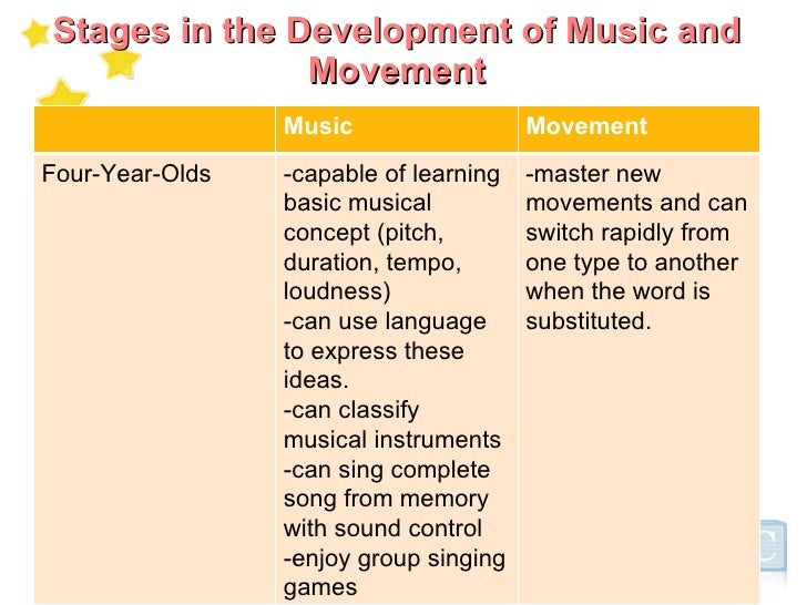 music and movement experiences When music is combined with activities involving movement children have the chance to be able to express themselves for educators and parents, music and movement provides an opportunity to communicate stories to children about culture, inclusion, wellbeing, identity and the world they live in resources function as.