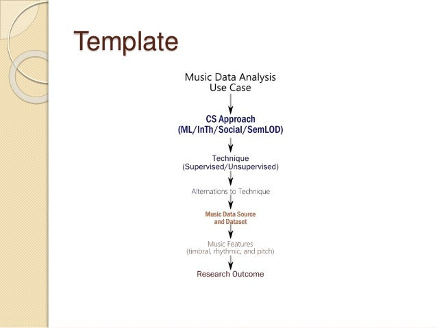 Music Data Analysis Big Data Presentation