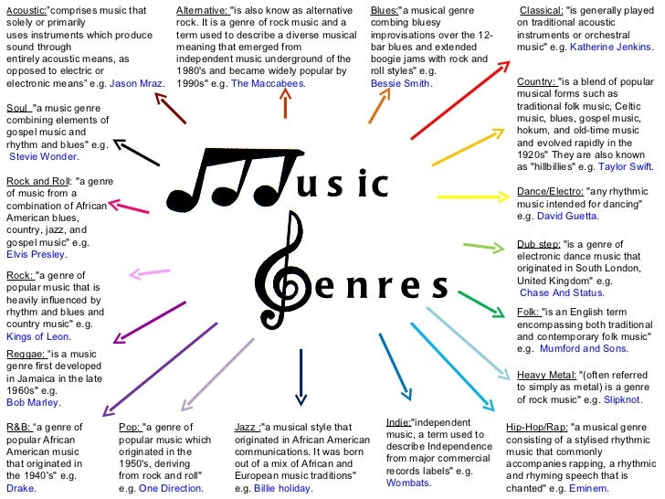 Music genres for House music styles