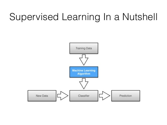 MusicMood - Machine Learning in Automatic Music Mood Prediction Based…