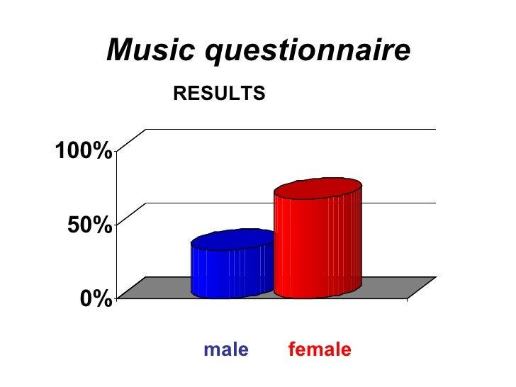 Music questionnaire <ul><li>RESULTS </li></ul>male  female