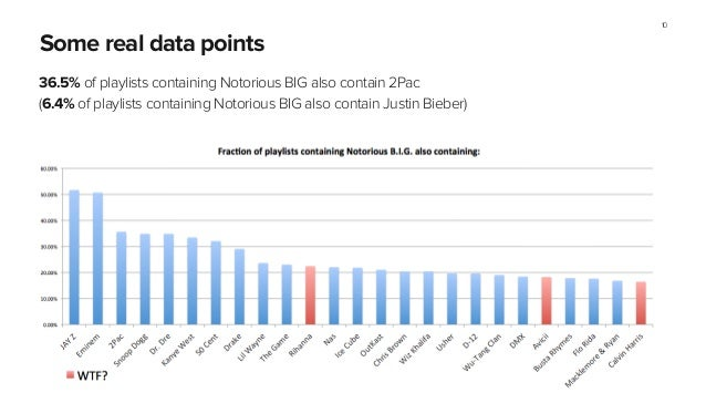 Some real data points 36.5% of playlists containing Notorious BIG also contain 2Pac (6.4% of playlists containing Notoriou...