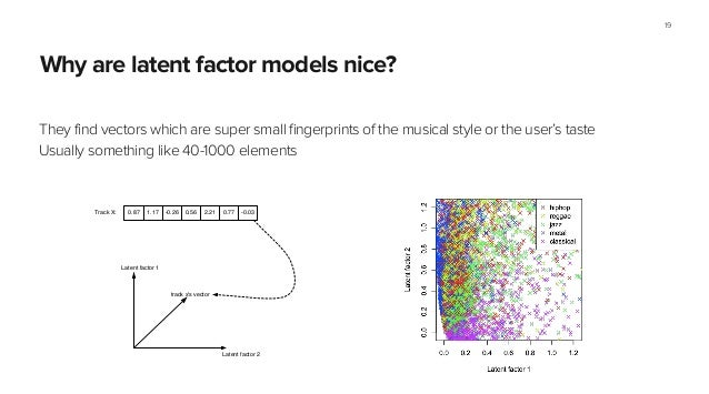 Why are latent factor models nice? They find vectors which are super small fingerprints of the musical style or the user's...