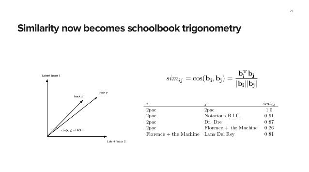 Similarity now becomes schoolbook trigonometry 21 Latent factor 1 Latent factor 2 track x track y cos(x, y) = HIGH IPMF it...