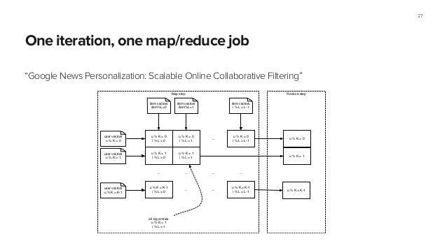 """One iteration, one map/reduce job """"Google News Personalization: Scalable Online Collaborative Filtering"""" 27 Reduce stepMap..."""