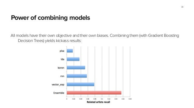 Power of combining models All models have their own objective and their own biases. Combining them (with Gradient Boosting...