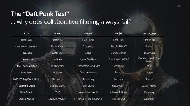 "The ""Daft Punk Test"" … why does collaborative filtering always fail? 38 LDA RNN Koren PLSA vector_exp Daft Punk Daft Punk ..."