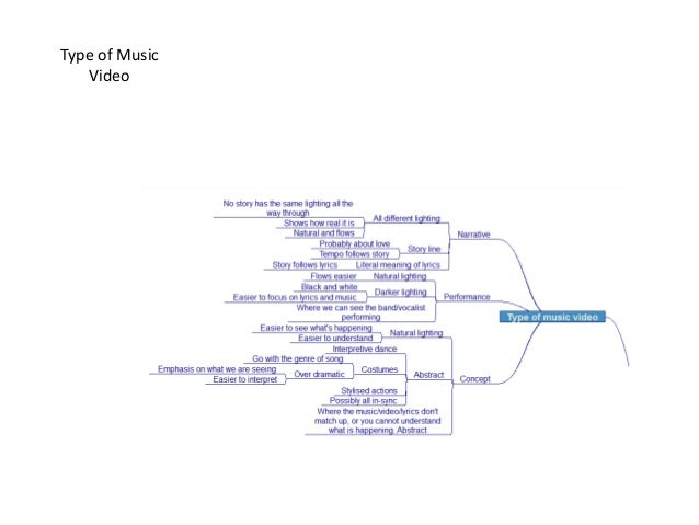 Music video ideas generation mind map powerpoint