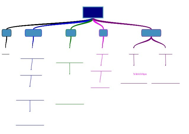 Music video planning diagram music video planning diagram theredhot chilipeppers ccuart Images