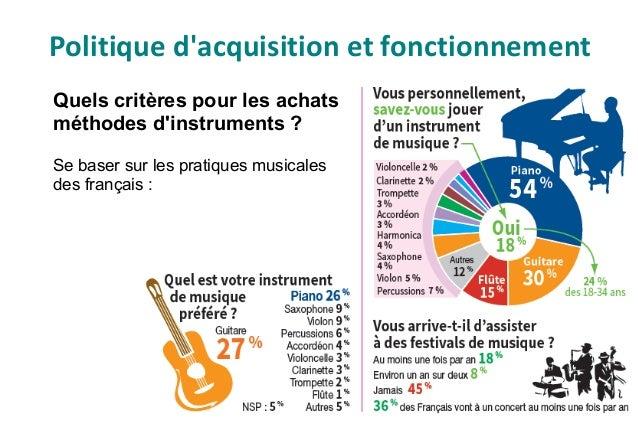 Classe 3 : musique classique (musique savante de tradition occidentale) : 3.0 Anthologies générales 3.06 Instruments de mu...