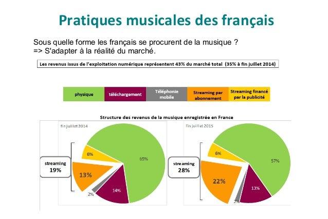 Actions culturelles musicales Selon : les publics, la fréquence des rendez-vous, équipements à disposition, budgets… ● Con...