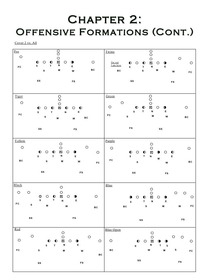Chapter 2 Offensive Formations Cont