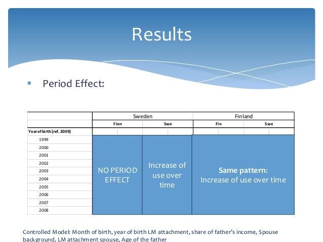 Results Year ofbirth (ref. 2009) 1999 0.0297 0.405 -0.0680 0.000 -0.2483 0.000 -0.2190 0.000 2000 -0.0021 0.955 -0.0603 0....