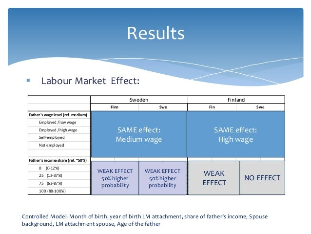 Results  Labour Market Effect: Controlled Model: Month of birth, year of birth LM attachment, share of father's income, S...