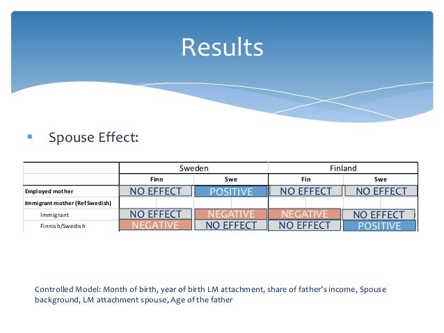 Results  Spouse Effect: Controlled Model: Month of birth, year of birth LM attachment, share of father's income, Spouse b...