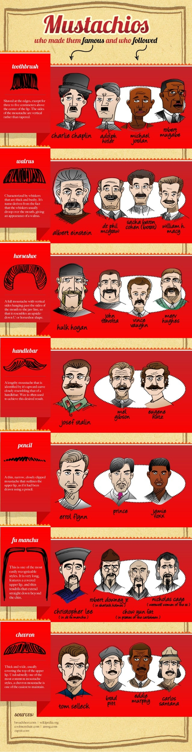 Mustachios - Who Made Them Famous and Who Followed