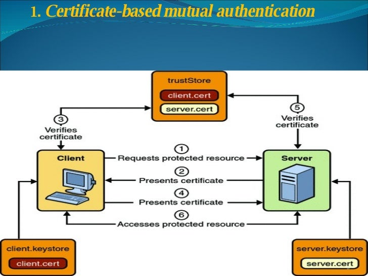 CERTIFICATE BASED AUTHENTICATION PDF