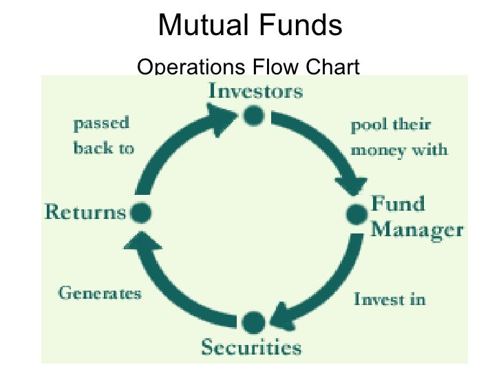 Mutual Fund And Insurance Selling