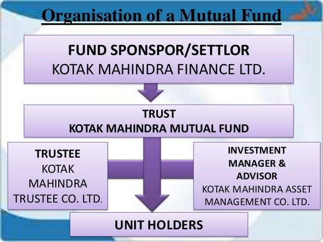 Mutual Fund Amp Indian Trends In Mutual Funds