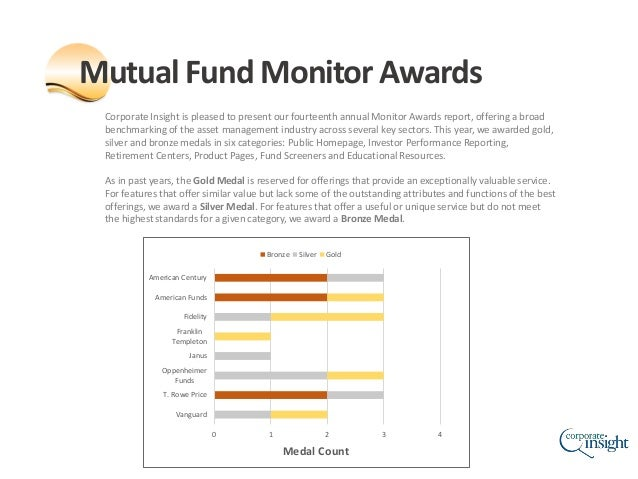 2015 Mutual Fund Monitor Awards Slide 3