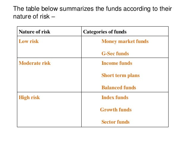 money market account risk Mutual fund in Indian capital market
