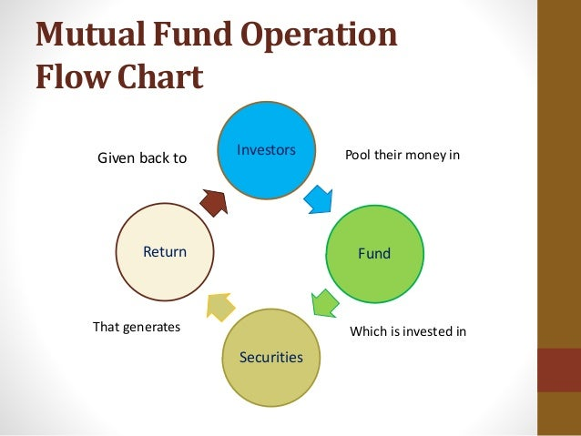 mutual fund investments Mutual funds are one of the best investments for average investors, but they have disadvantages read these mutual fund pros and cons before investing.