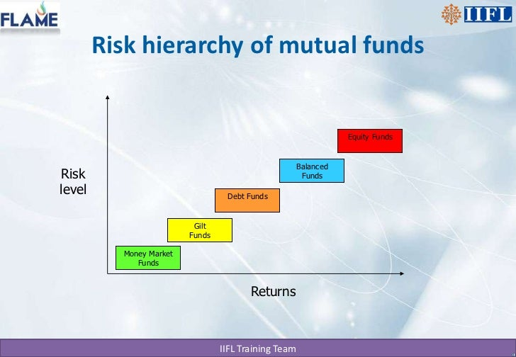 Financial Funds
