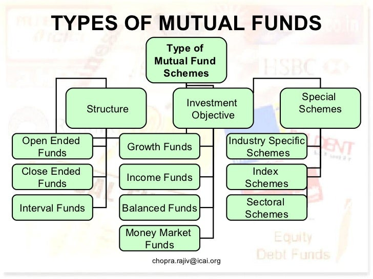 mutual funds types classifications risks expenses What are mutual funds a mutual fund is a company that plus any redemption fees what types of mutual funds what are the benefits and risks of mutual funds.