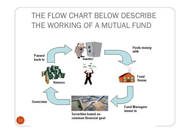 Mutual Funds By Murali Bantu