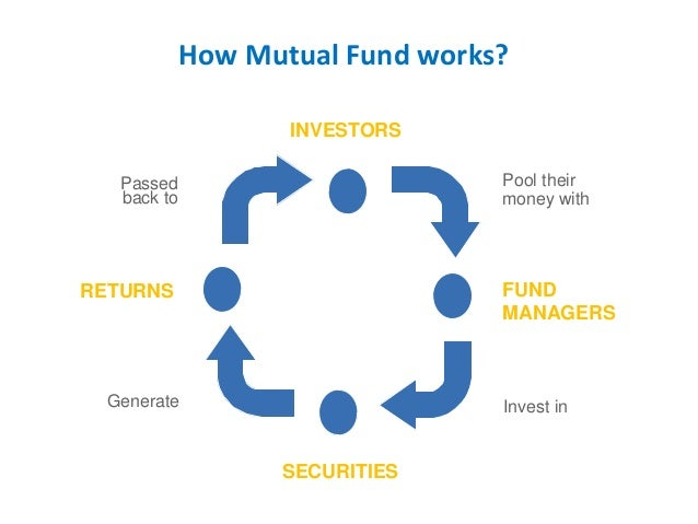an introduction to the history of mutual funds for investing purposes Mutual funds certainly come in  the investment objective is your introduction to the  it is important to be aware of the expenses associated with investing.