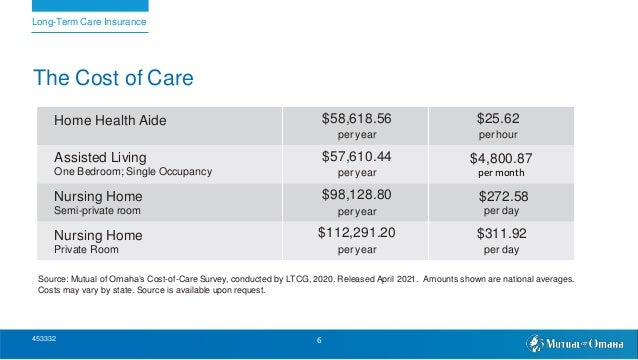 The Cost of Care Home Health Aide $58,618.56 per year $25.62 per hour Assisted Living One Bedroom; Single Occupancy $57,61...