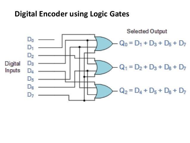 computer organization multiplexer,demultiplexer, encoder, wiring diagram