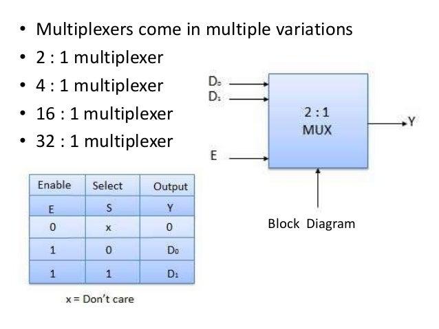 computer organization multiplexer demultiplexer encoder rh slideshare net block diagram of digital multiplexer block diagram of 2*1 multiplexer