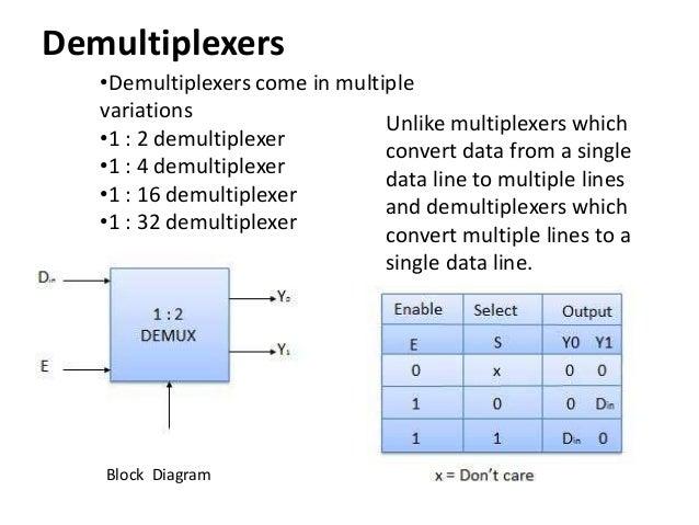 Computer organization multiplexer demultiplexer encoder for 1 to 4 demux truth table