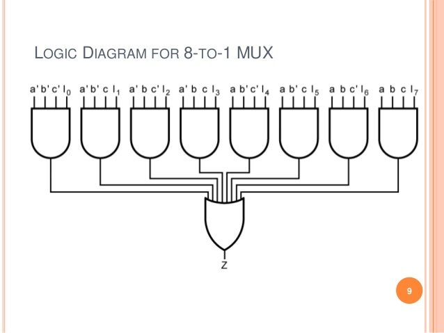 logic diagram for 8-to-1 mux 9
