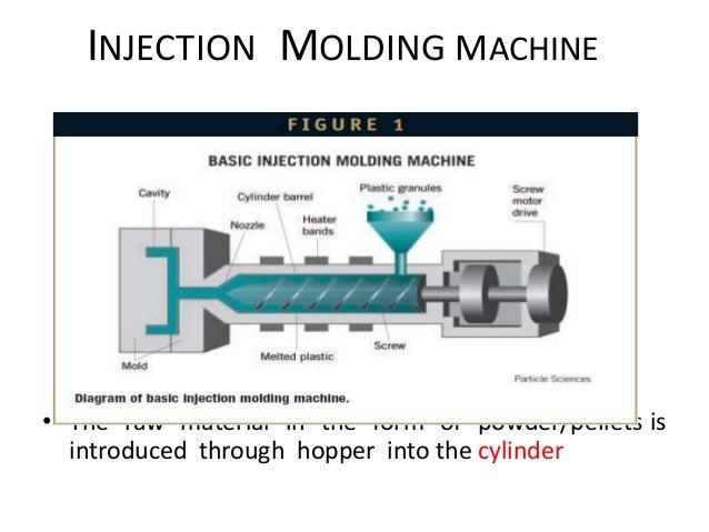 Ijection Molding