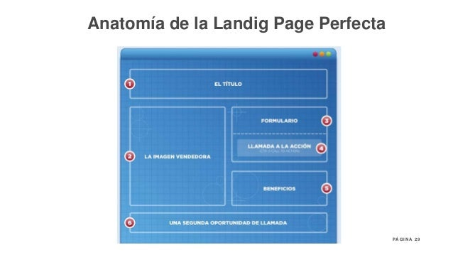 29P Á G I N A Anatomía de la Landig Page Perfecta