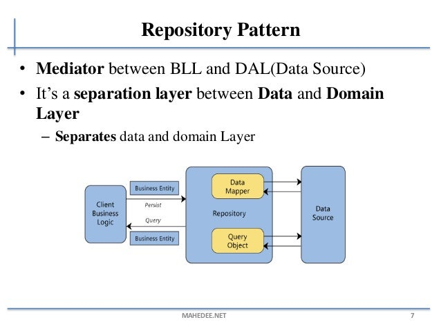 C Repository Pattern Amazing Code Trigger Code Generation Tools For New C Repository Pattern
