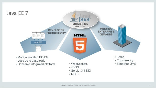 Copyright  ©  2015,  Oracle  and/or  its  affiliates.  All  rights  reserved. Java  EE  7 ENTERPRISE...