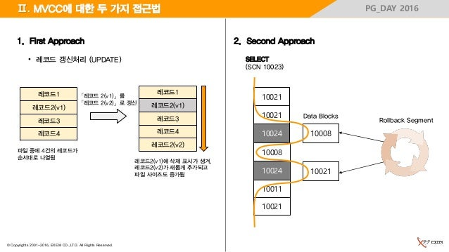 © Copyrights 2001~2016, EXEM CO.,LTD. All Rights Reserved. PG_DAY 2016Ⅱ. MVCC에 대한 두 가지 접근법 2. Second Approach1. First Appr...