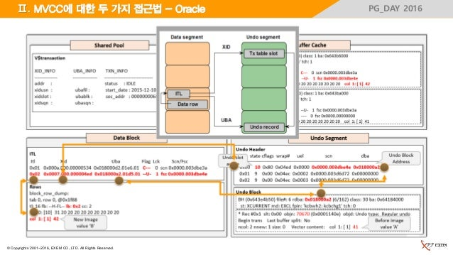 © Copyrights 2001~2016, EXEM CO.,LTD. All Rights Reserved. PG_DAY 2016Ⅱ. MVCC에 대한 두 가지 접근법 - Oracle