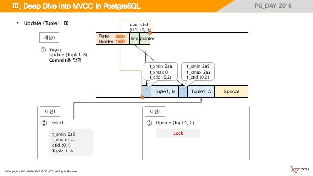 © Copyrights 2001~2016, EXEM CO.,LTD. All Rights Reserved. PG_DAY 2016 Special Page Header Tuple1, A Ⅲ. Deep Dive into MVC...