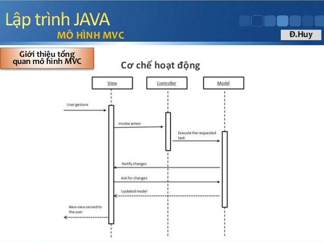 MÔ HÌNH MVC Cơ chế hoạt động Giới thiệu tổng quan mô hình MVC Đ.Huy