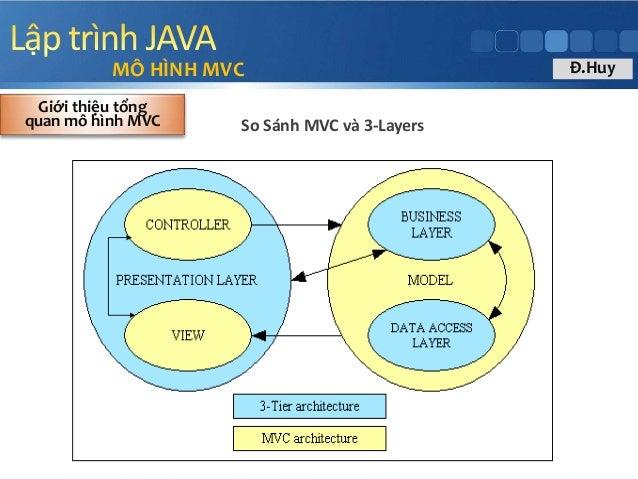 MÔ HÌNH MVC So Sánh MVC và 3-Layers Giới thiệu tổng quan mô hình MVC Đ.Huy