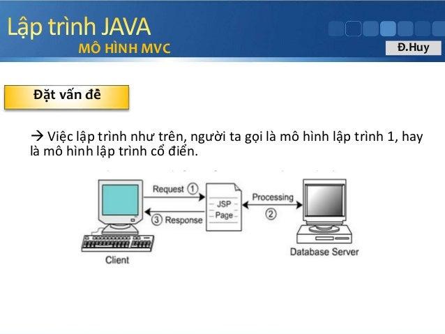  Việc lập trình như trên, người ta gọi là mô hình lập trình 1, hay là mô hình lập trình cổ điển. MÔ HÌNH MVC Đặt vấn đ...