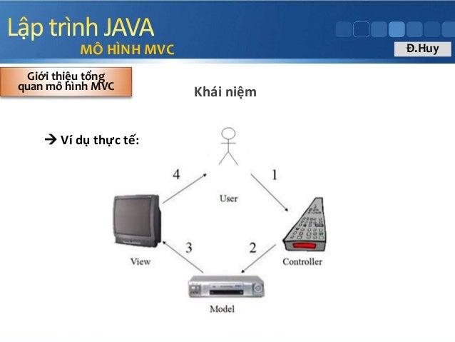  Ví dụ thực tế: MÔ HÌNH MVC Khái niệm Giới thiệu tổng quan mô hình MVC Đ.Huy