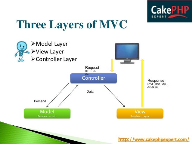Understanding mvc architecture in cakephp development for Architecture mvc