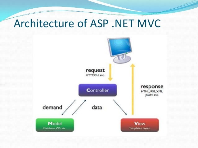 Introduction to asp net mvc for Architecture mvc
