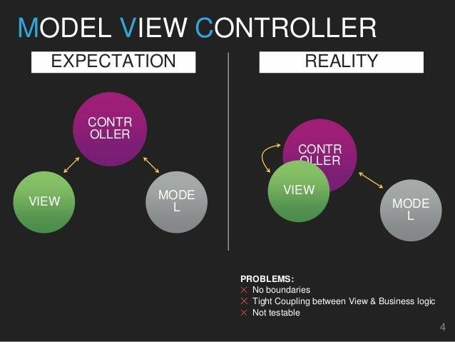 MVP Architecture, Unit & UI Testing Swift iOS